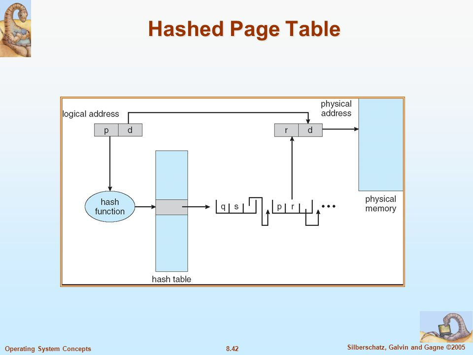 8.42 Silberschatz, Galvin and Gagne ©2005 Operating System Concepts Hashed Page Table