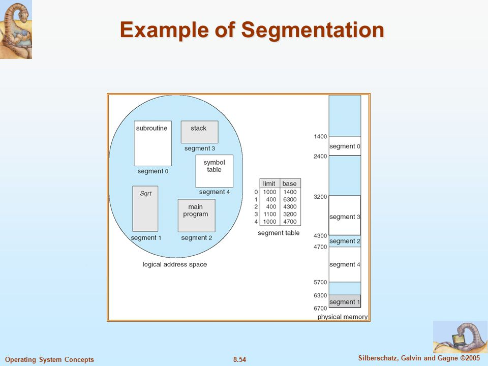 8.54 Silberschatz, Galvin and Gagne ©2005 Operating System Concepts Example of Segmentation