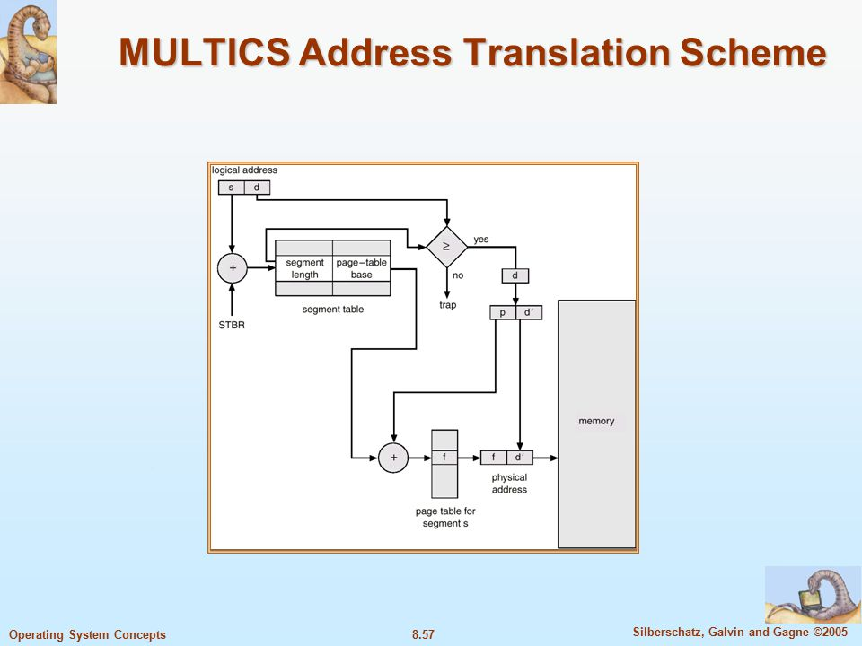 8.57 Silberschatz, Galvin and Gagne ©2005 Operating System Concepts MULTICS Address Translation Scheme
