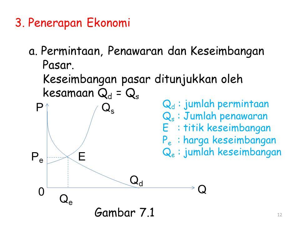 3. Penerapan Ekonomi a. Permintaan, Penawaran dan Keseimbangan Pasar. Keseimbangan pasar ditunjukkan oleh kesamaan Q d = Q s P PePe 0 QeQe Q E QsQs Qd