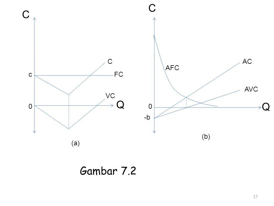 C c 0 C FC VC Q (a) C AFC AC AVC Q 0 -b (b) 17 Gambar 7.2
