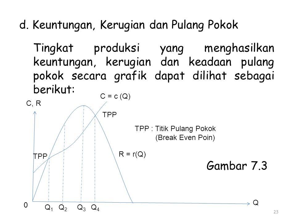 d. Keuntungan, Kerugian dan Pulang Pokok Tingkat produksi yang menghasilkan keuntungan, kerugian dan keadaan pulang pokok secara grafik dapat dilihat
