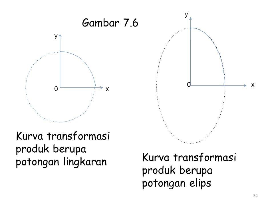 Kurva transformasi produk berupa potongan lingkaran Kurva transformasi produk berupa potongan elips 0 y x y 0x 34 Gambar 7.6