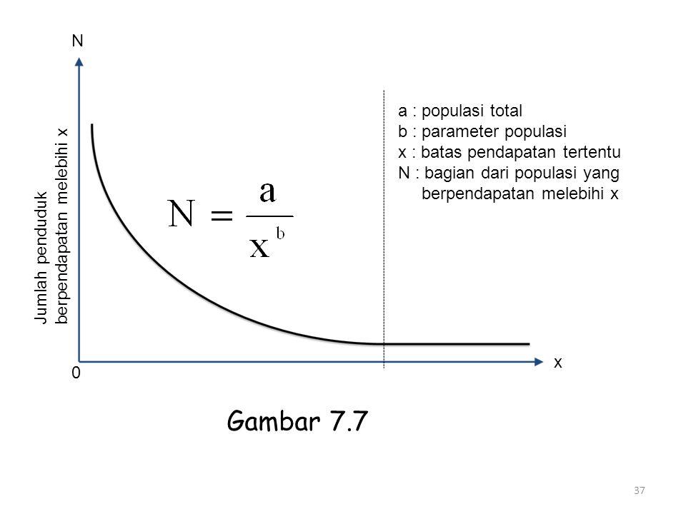 37 N 0 x Jumlah penduduk berpendapatan melebihi x a : populasi total b : parameter populasi x : batas pendapatan tertentu N : bagian dari populasi yan