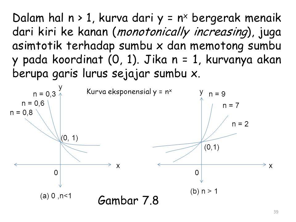 39 Dalam hal n > 1, kurva dari y = n x bergerak menaik dari kiri ke kanan (monotonically increasing), juga asimtotik terhadap sumbu x dan memotong sum