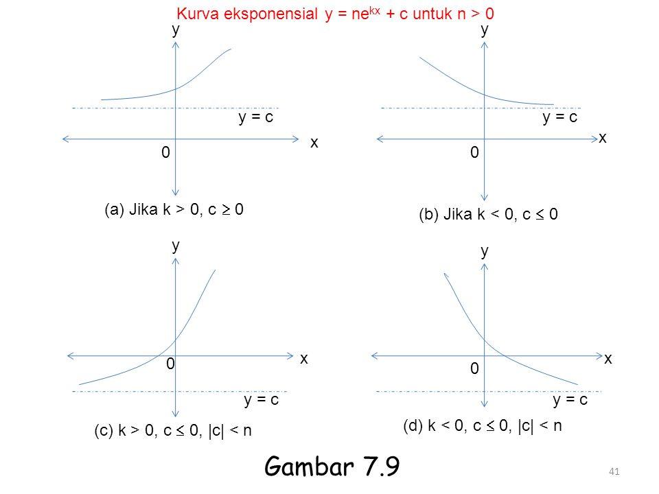 41 y 0 x y = c (a) Jika k > 0, c  0 y y = c x 0 (b) Jika k < 0, c  0 y 0 y = c x (c) k > 0, c  0, |c| < n y 0 y = c x (d) k < 0, c  0, |c| < n Kur