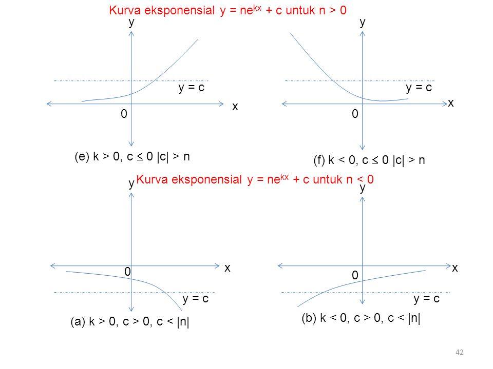 42 y 0 x y = c (e) k > 0, c  0 |c| > n y y = c x 0 (f) k n y 0 y = c x (a) k > 0, c > 0, c < |n| y 0 y = c x (b) k 0, c < |n| Kurva eksponensial y =