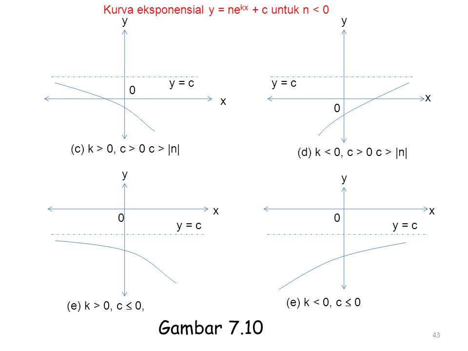 43 y 0 x y = c (c) k > 0, c > 0 c > |n| y y = c x 0 (d) k 0 c > |n| y 0 y = c x (e) k > 0, c  0, y 0 y = c x (e) k < 0, c  0 Kurva eksponensial y =