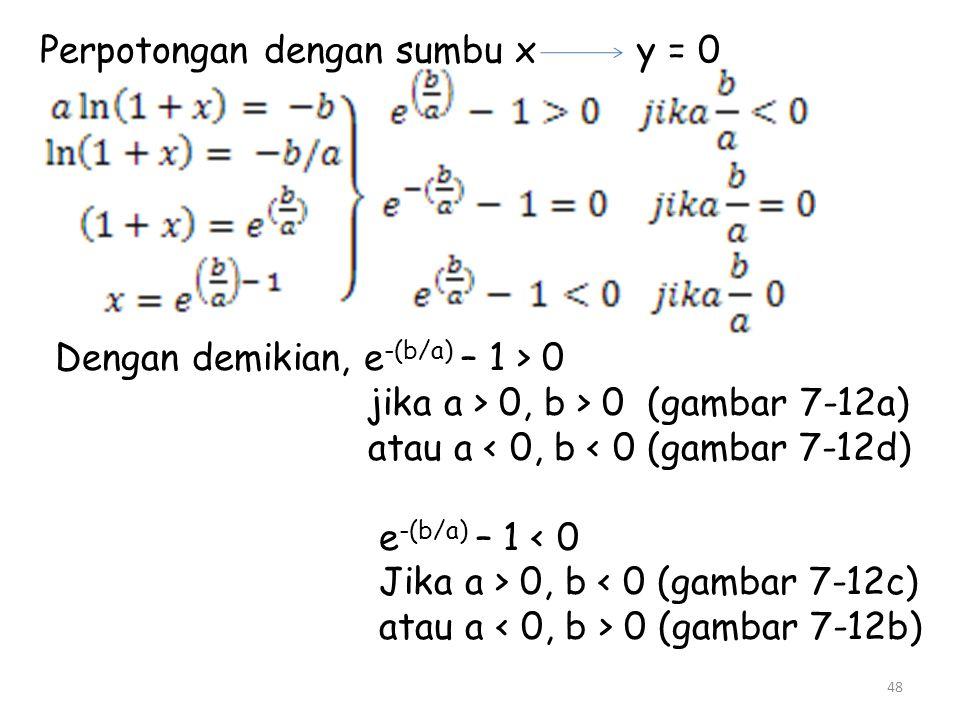 48 Perpotongan dengan sumbu x y = 0 Dengan demikian, e -(b/a) – 1 > 0 jika a > 0, b > 0 (gambar 7-12a) atau a < 0, b < 0 (gambar 7-12d) e -(b/a) – 1 <