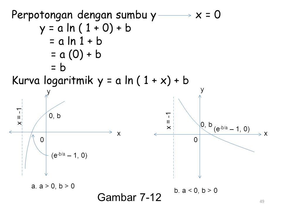 49 Perpotongan dengan sumbu y x = 0 y = a ln ( 1 + 0) + b = a ln 1 + b = a (0) + b = b Kurva logaritmik y = a ln ( 1 + x) + b x = -1 00 0, b (e -b/a –