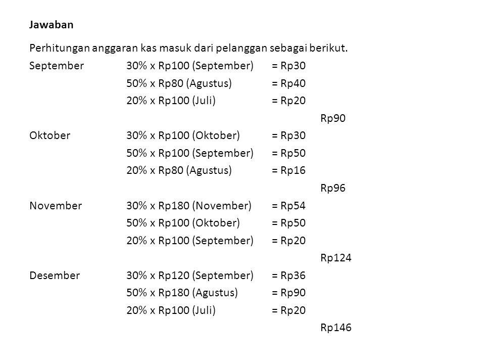 Jawaban Perhitungan anggaran kas masuk dari pelanggan sebagai berikut. September30% x Rp100 (September) = Rp30 50% x Rp80 (Agustus)= Rp40 20% x Rp100