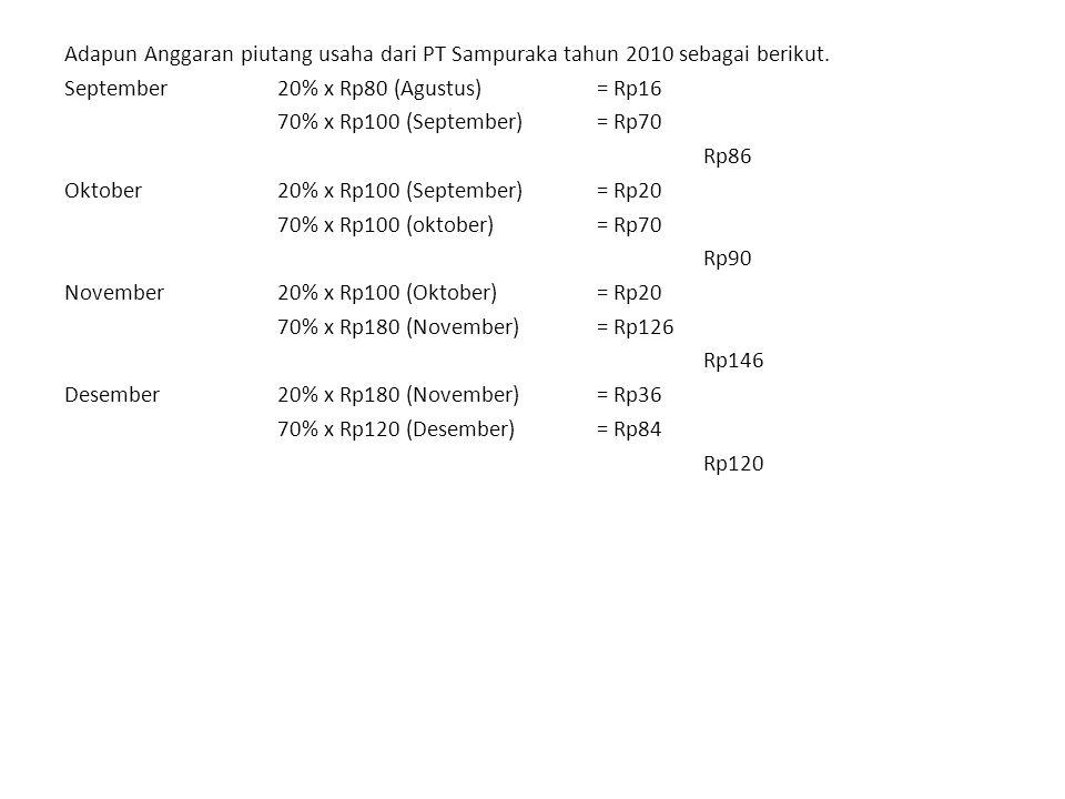 Adapun Anggaran piutang usaha dari PT Sampuraka tahun 2010 sebagai berikut. September20% x Rp80 (Agustus)= Rp16 70% x Rp100 (September)= Rp70 Rp86 Okt