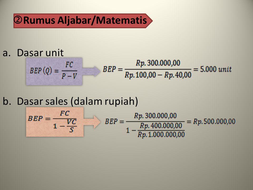  Rumus Aljabar/Matematis a.Dasar unit b.Dasar sales (dalam rupiah)