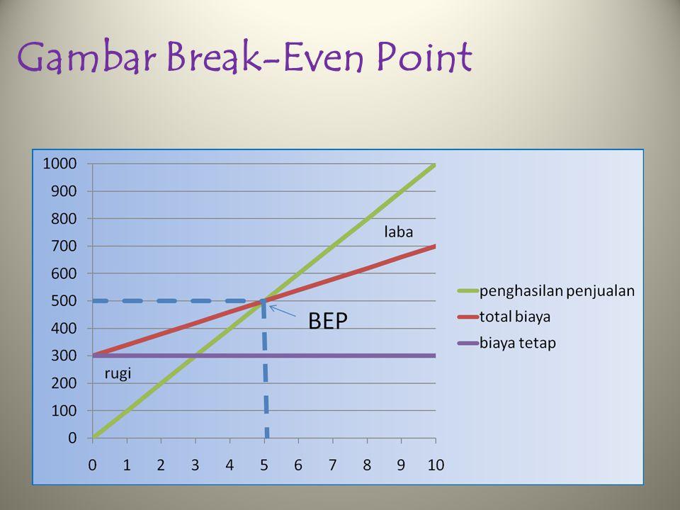Gambar Break-Even Point