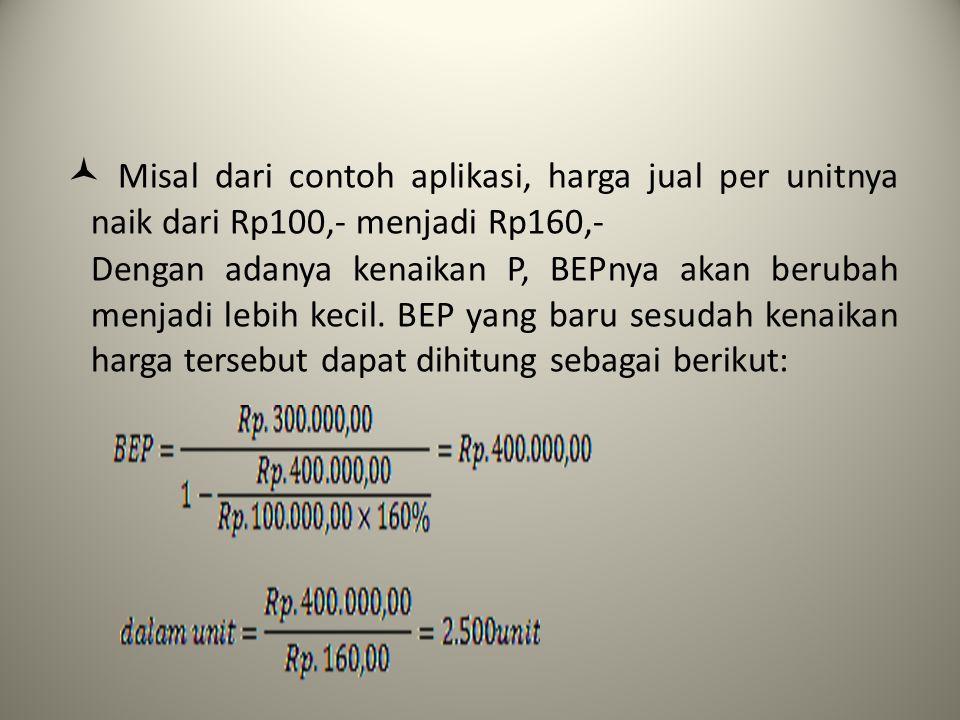 Misal dari contoh aplikasi, harga jual per unitnya naik dari Rp100,- menjadi Rp160,- Dengan adanya kenaikan P, BEPnya akan berubah menjadi lebih kecil