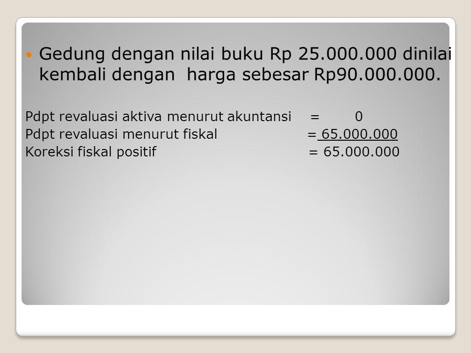CV A memperoleh dividen dari PT B sebesar Rp500.000. Pendapatan dividen menurut akuntansi = 500.000 Pendapatan dividen menurut fiskal = 500.000 Koreks