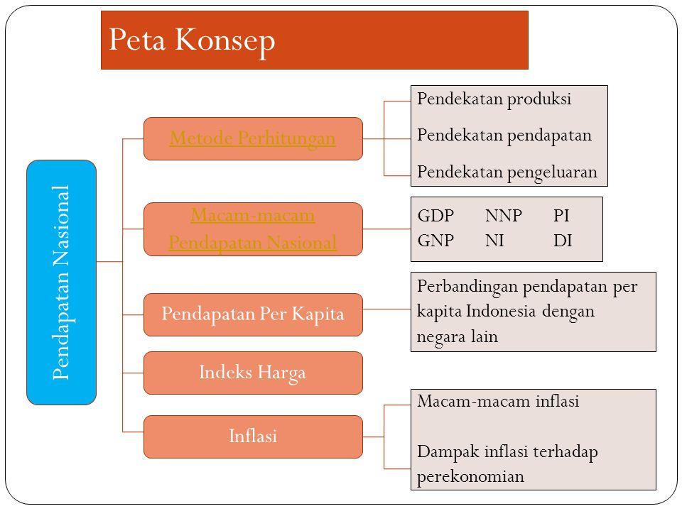 Peta Konsep Pendapatan Nasional Metode Perhitungan Pendekatan produksi Pendekatan pendapatan Pendekatan pengeluaran Perbandingan pendapatan per kapita