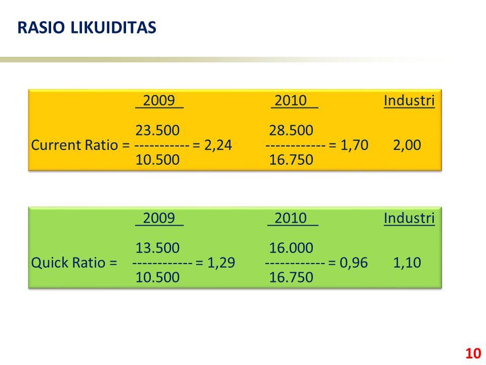 10 RASIO LIKUIDITAS 2009 2010 Industri 23.500 28.500 Current Ratio = ----------- = 2,24 ------------ = 1,70 2,00 10.500 16.750 2009 2010 Industri 23.5
