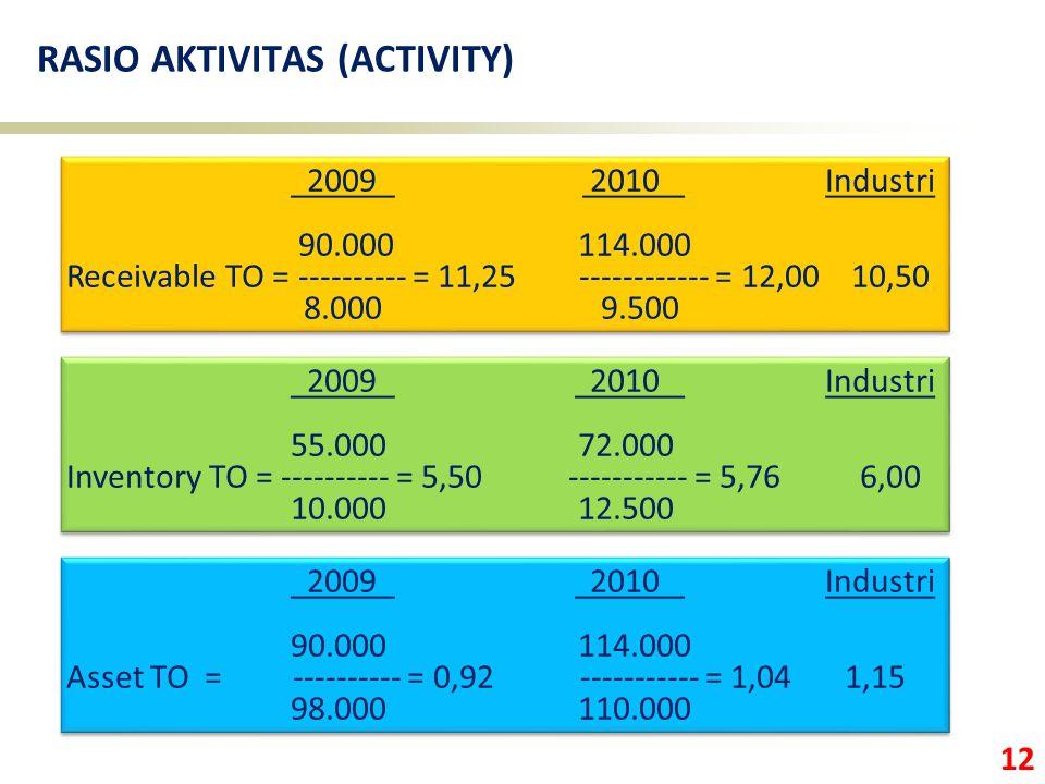 12 RASIO AKTIVITAS (ACTIVITY) 2009 2010 Industri 90.000 114.000 Receivable TO = ---------- = 11,25 ------------ = 12,00 10,50 8.000 9.500 2009 2010 In