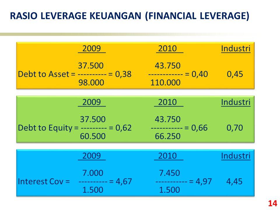14 2009 2010 Industri 37.500 43.750 Debt to Asset = ---------- = 0,38 ------------ = 0,40 0,45 98.000 110.000 2009 2010 Industri 37.500 43.750 Debt to