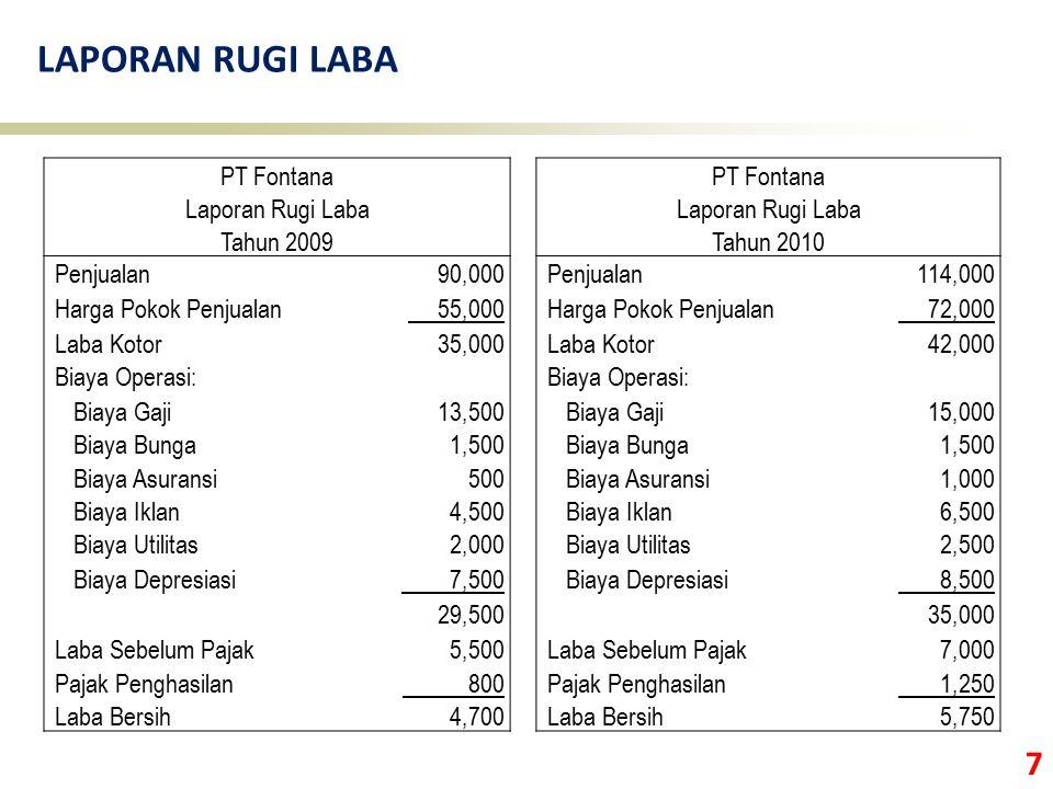 7 LAPORAN RUGI LABA PT Fontana Laporan Rugi Laba Tahun 2009Tahun 2010 Penjualan 90,000 Penjualan 114,000 Harga Pokok Penjualan 55,000 Harga Pokok Penj