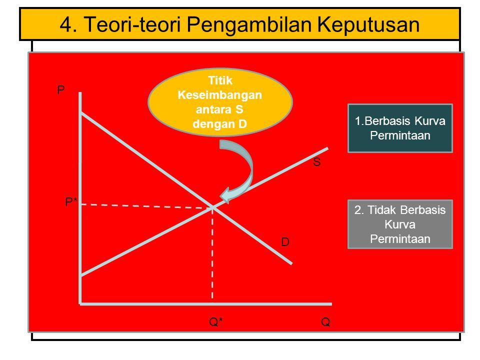 4. Teori-teori Pengambilan Keputusan Q* P Q S Titik Keseimbangan antara S dengan D D P* 1.Berbasis Kurva Permintaan 2. Tidak Berbasis Kurva Permintaan