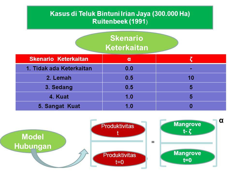 Kasus di Teluk Bintuni Irian Jaya (300.000 Ha) Ruitenbeek (1991 ) Skenario Keterkaitanαζ 1. Tidak ada Keterkaitan0.0- 2. Lemah0.510 3. Sedang0.55 4. K
