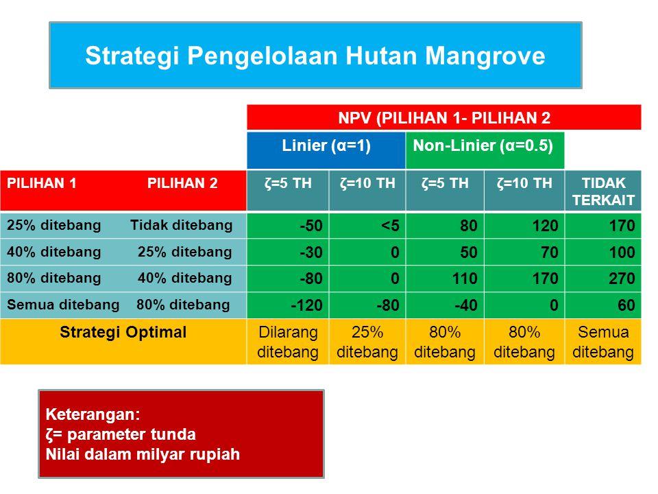 Strategi Pengelolaan Hutan Mangrove NPV (PILIHAN 1- PILIHAN 2 Linier (α=1)Non-Linier (α=0.5) PILIHAN 1 PILIHAN 2ζ=5 THζ=10 THζ=5 THζ=10 THTIDAK TERKAIT 25% ditebang Tidak ditebang -50<580120170 40% ditebang 25% ditebang -3005070100 80% ditebang 40% ditebang -800110170270 Semua ditebang 80% ditebang -120-80-40060 Strategi OptimalDilarang ditebang 25% ditebang 80% ditebang Semua ditebang Keterangan: ζ= parameter tunda Nilai dalam milyar rupiah