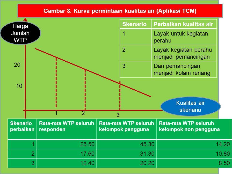 Kualitas air skenario Gambar 3. Kurva permintaan kualitas air (Aplikasi TCM) Harga Jumlah WTP 20 Skenario perbaikan Rata-rata WTP seluruh responden Ra
