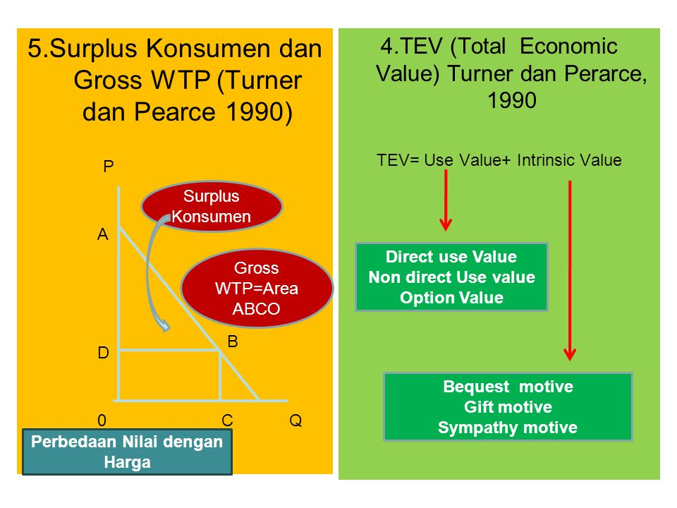 Economic and Environmental Impact Assesment of The Implementation of Integrated Pest Management in West Java, A Case of Vegetable Farms By Bunasor dan Sanim (1996) Dry Season Wet Season Non-IPMIPMNon-IPMIPM Total Cost3.090.7541.878.7884.330.7952.955.412 Revenue3.202.0354.121.7394.565.3334.987.686 Profit111.2812.242.951234.5382.032.274 R/C1.042.191.051.09 Cost Saving (%)39.2131.76 Productivity Improvement (%) 28.729.25 Profitability Improvment (%) 111.7660.09 Table 1.