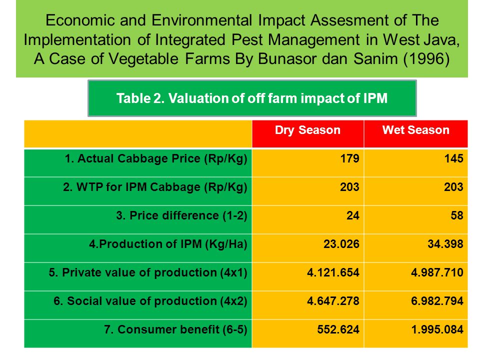 Economic and Environmental Impact Assesment of The Implementation of Integrated Pest Management in West Java, A Case of Vegetable Farms By Bunasor dan Sanim (1996) Table 3.