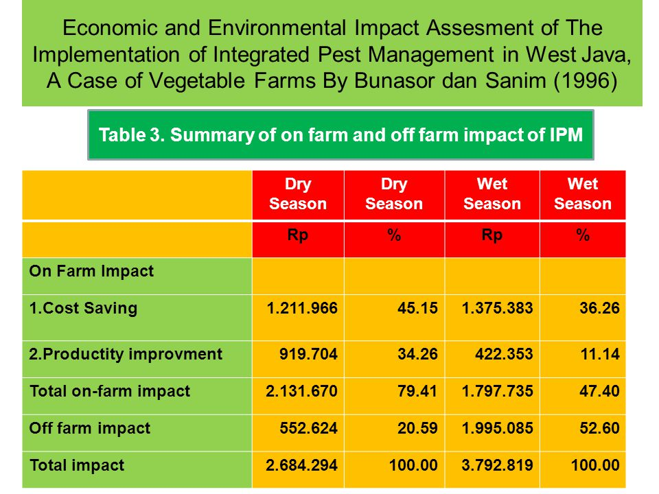 Economic and Environmental Impact Assesment of The Implementation of Integrated Pest Management in West Java, A Case of Vegetable Farms By Bunasor dan
