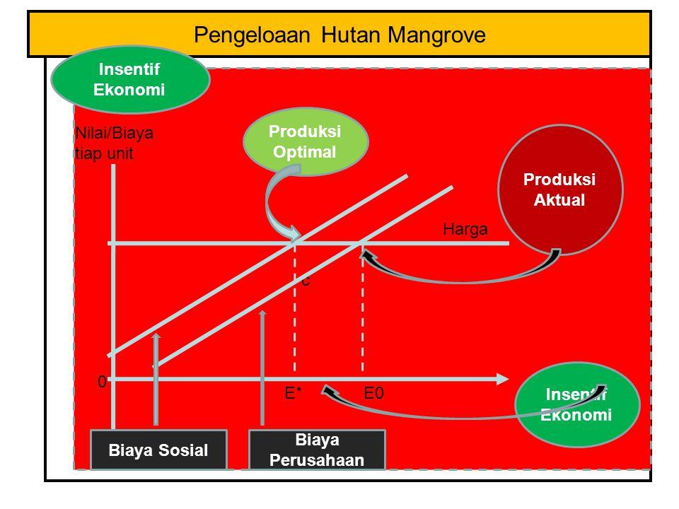 Pengeloaan Hutan Mangrove Nilai/Biaya tiap unit Harga Insentif Ekonomi E0E* 0 c Insentif Ekonomi Produksi Aktual Produksi Optimal Biaya Sosial Biaya Perusahaan