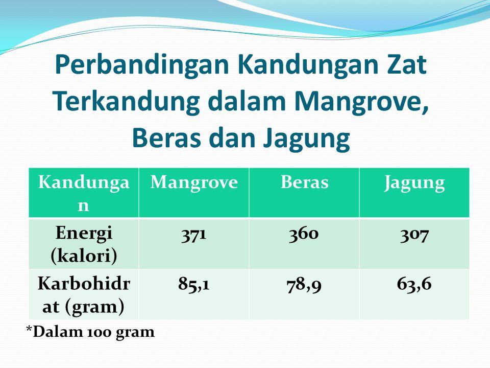Perbandingan Kandungan Zat Terkandung dalam Mangrove, Beras dan Jagung Kandunga n MangroveBerasJagung Energi (kalori) 371360307 Karbohidr at (gram) 85