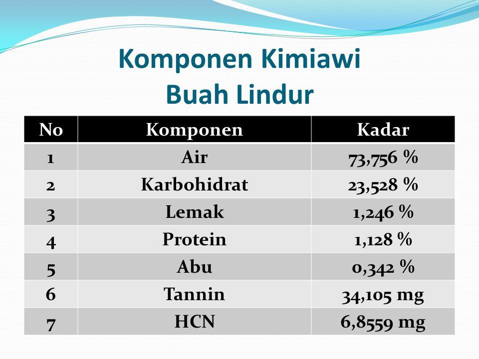 Komponen Kimiawi Buah Lindur NoKomponenKadar 1Air73,756 % 2Karbohidrat23,528 % 3Lemak1,246 % 4Protein1,128 % 5Abu0,342 % 6Tannin34,105 mg 7HCN6,8559 m
