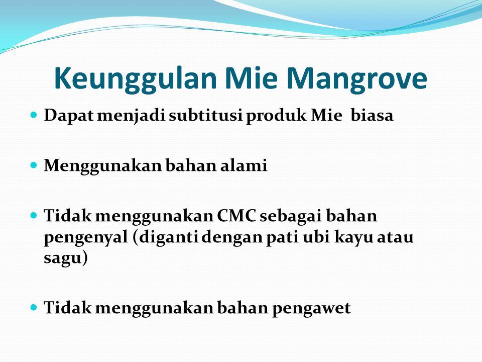 Keunggulan Mie Mangrove Dapat menjadi subtitusi produk Mie biasa Menggunakan bahan alami Tidak menggunakan CMC sebagai bahan pengenyal (diganti dengan