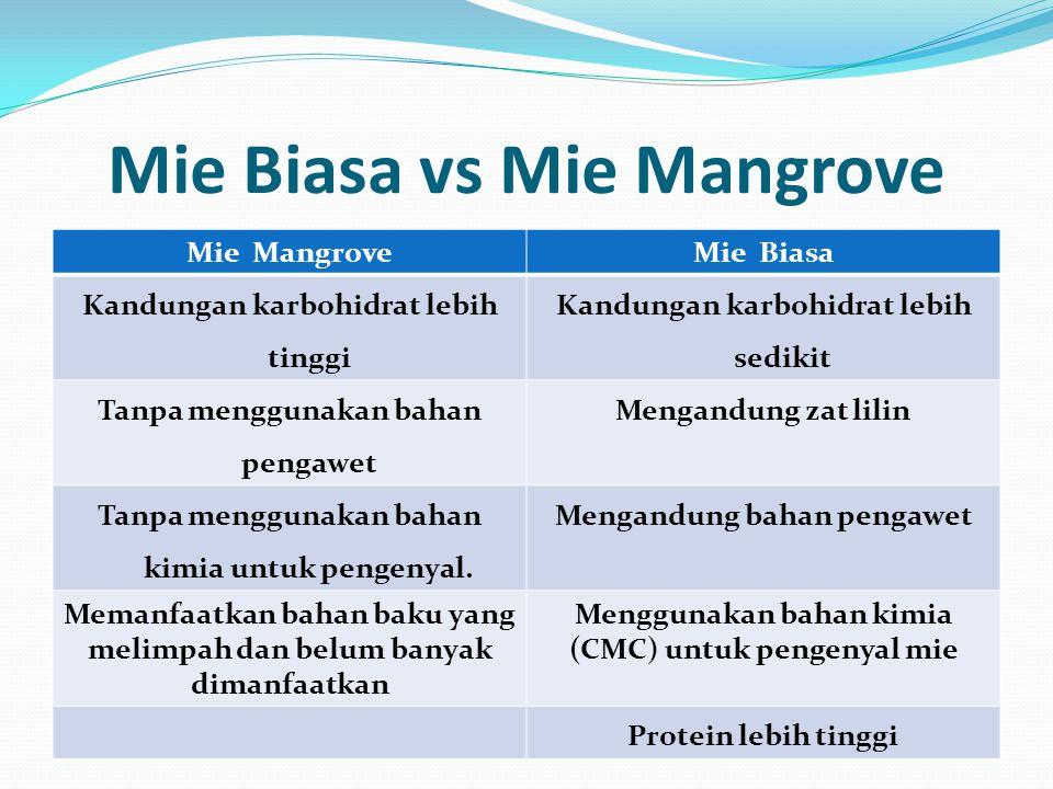 Mie Biasa vs Mie Mangrove Mie MangroveMie Biasa Kandungan karbohidrat lebih tinggi Kandungan karbohidrat lebih sedikit Tanpa menggunakan bahan pengawe