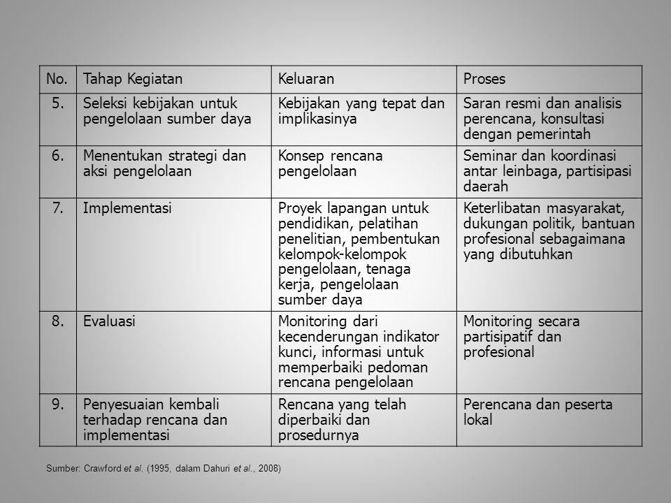 No.Tahap KegiatanKeluaranProses 5.Seleksi kebijakan untuk pengelolaan sumber daya Kebijakan yang tepat dan implikasinya Saran resmi dan analisis peren
