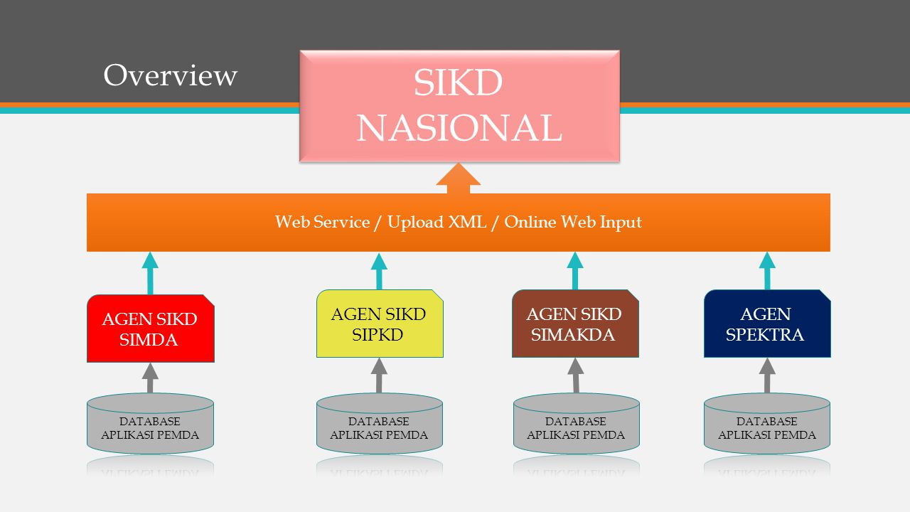 Overview SIKD NASIONAL AGEN SIKD SIMDA AGEN SIKD SIPKD AGEN SIKD SIMAKDA AGEN SPEKTRA Web Service / Upload XML / Online Web Input