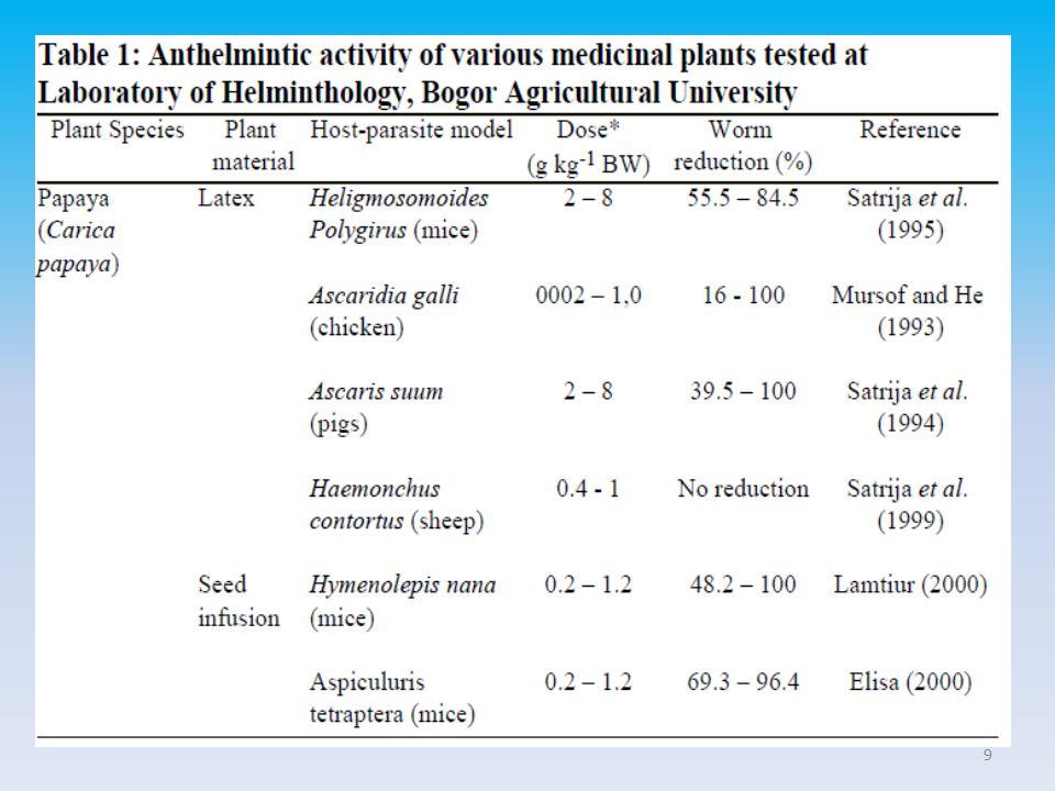 Efek yang Tidak Diinginkan Reaksi alergi, termasuk serangan asma, paralisis, hipotensi, bradikardi, nyeri lambung.