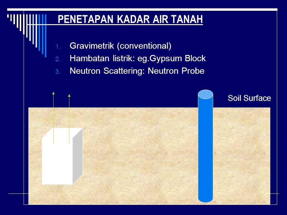 PENETAPAN KADAR AIR TANAH 1. Gravimetrik (conventional) 2. Hambatan listrik: eg.Gypsum Block 3. Neutron Scattering: Neutron Probe Soil Surface