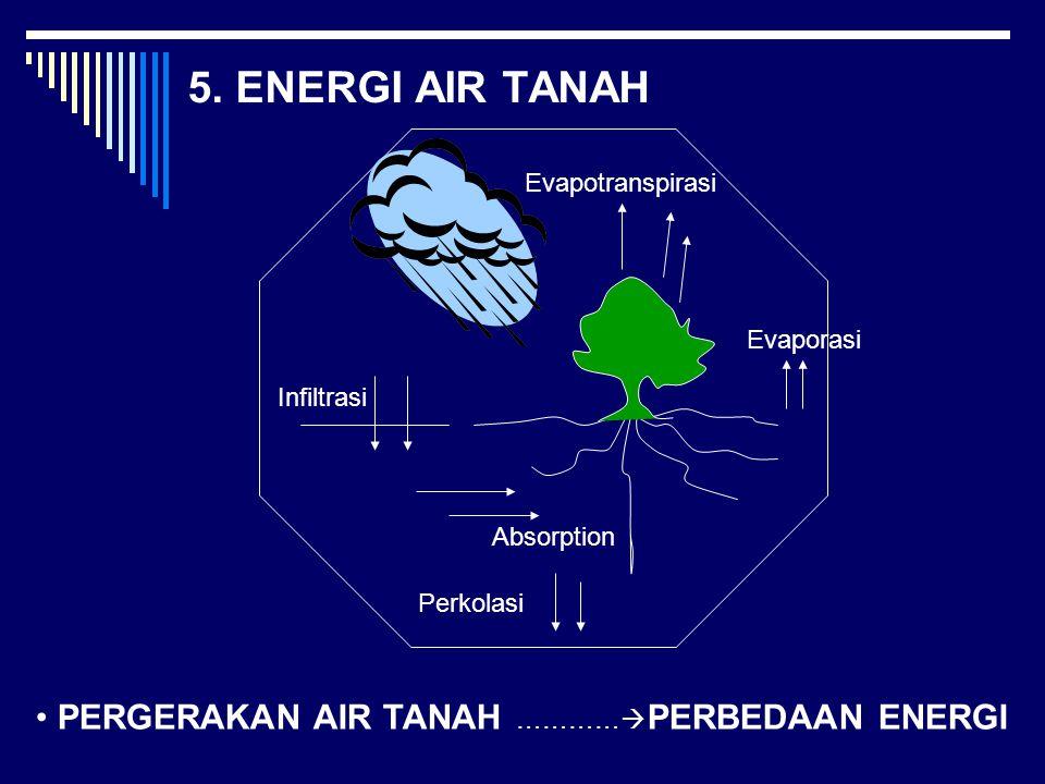 5. ENERGI AIR TANAH PERGERAKAN AIR TANAH …………  PERBEDAAN ENERGI Infiltrasi Perkolasi Absorption Evaporasi Evapotranspirasi