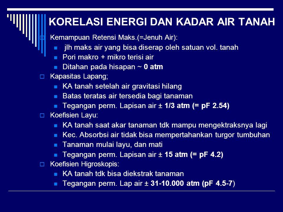 KORELASI ENERGI DAN KADAR AIR TANAH  Kemampuan Retensi Maks.(=Jenuh Air): jlh maks air yang bisa diserap oleh satuan vol. tanah Pori makro + mikro te