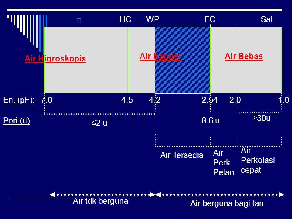Kurva Hubungan Energi – KA Tanah  Kesimpulan: KA tanah tekstur halus > kasar pada setiap energi KA total Clay > Loam > Sand KA tersedia (pF 2.54 – pF 4.2) Loam > Clay > Sand pF 2.54 4.2 Liat Lempung Pasir Kadar Air Tanah (% berat/vol.) 0 10 20 30 40 50 60 70 80 90