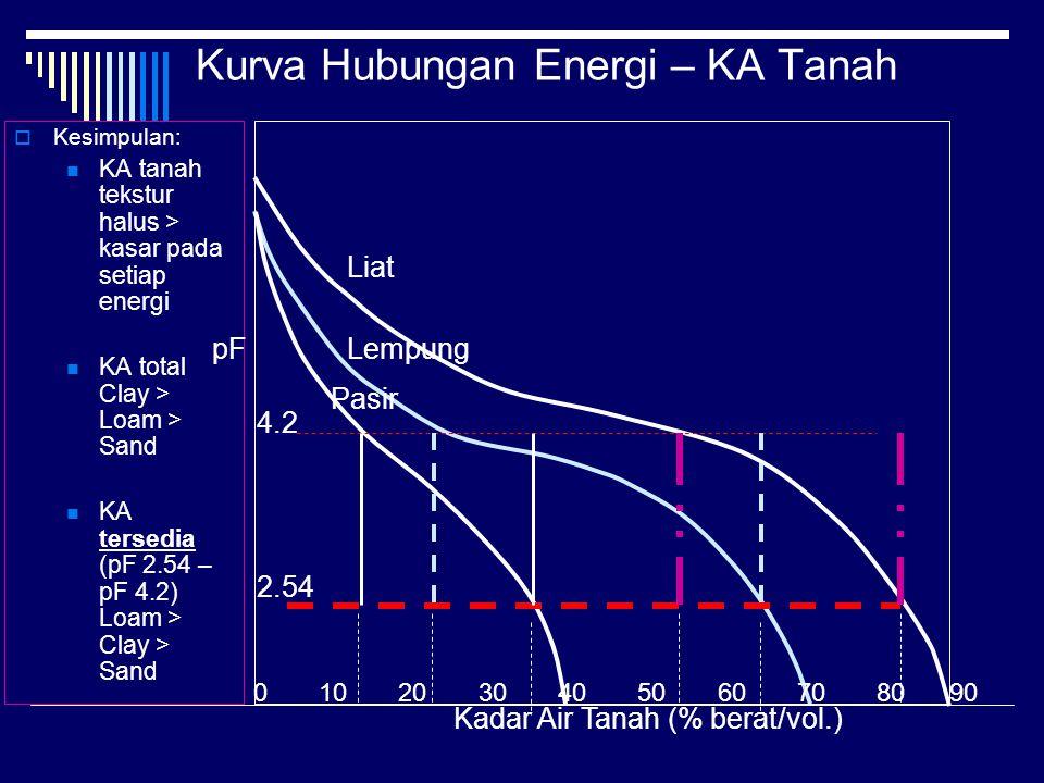 Kurva Hubungan Energi – KA Tanah  Kesimpulan: KA tanah tekstur halus > kasar pada setiap energi KA total Clay > Loam > Sand KA tersedia (pF 2.54 – pF