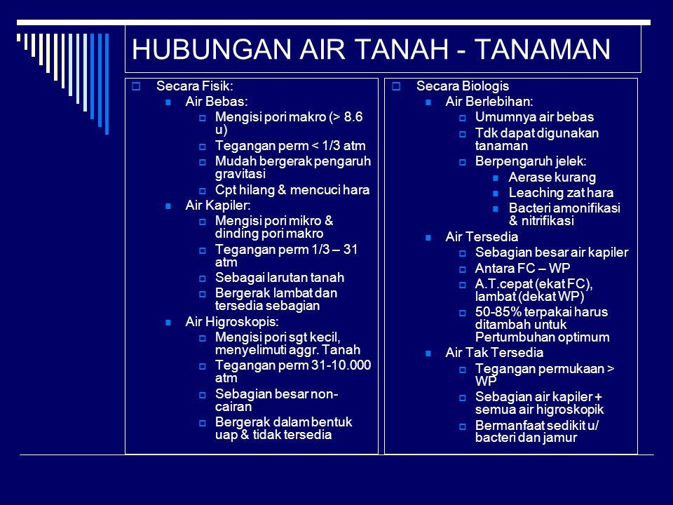 HUBUNGAN AIR TANAH - TANAMAN  Secara Fisik: Air Bebas:  Mengisi pori makro (> 8.6 u)  Tegangan perm < 1/3 atm  Mudah bergerak pengaruh gravitasi 