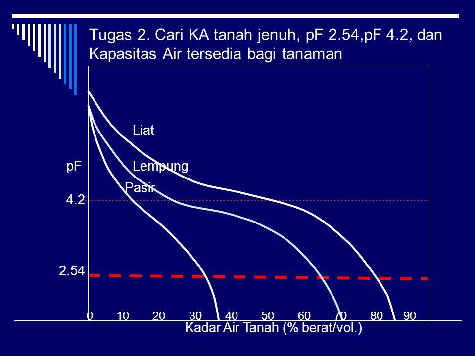 Tugas 2. Cari KA tanah jenuh, pF 2.54,pF 4.2, dan Kapasitas Air tersedia bagi tanaman 2.54 4.2 pF Liat Lempung Pasir Kadar Air Tanah (% berat/vol.) 0