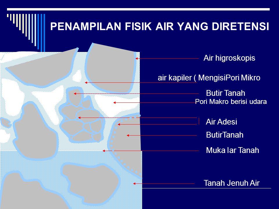 PENAMPILAN FISIK AIR YANG DIRETENSI Air higroskopis air kapiler ( MengisiPori Mikro Butir Tanah Pori Makro berisi udara Air Adesi ButirTanah Muka Iar