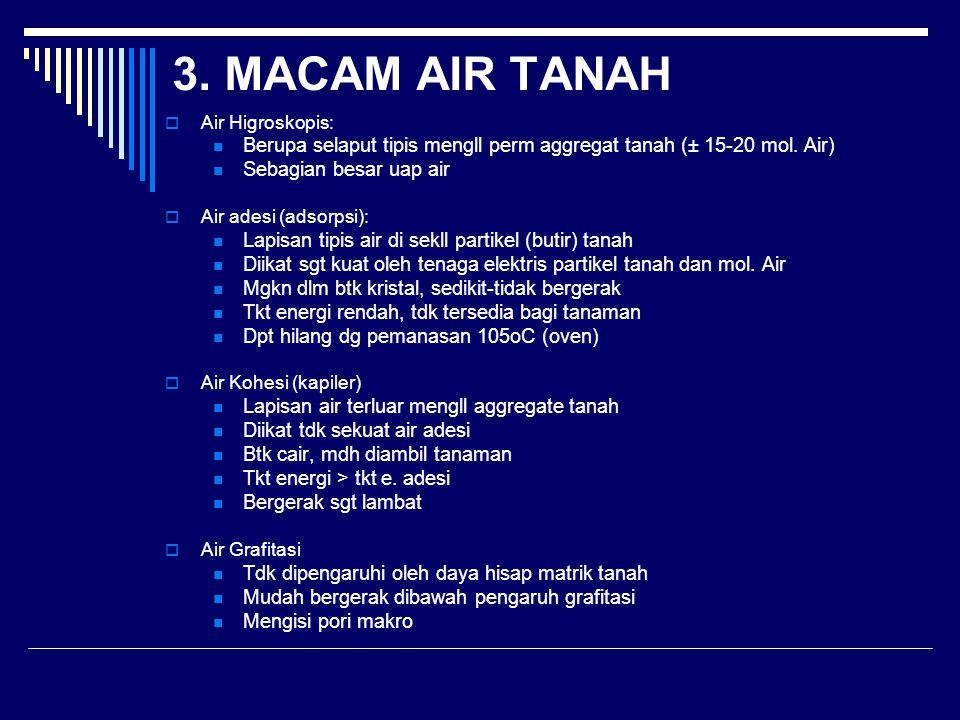 3. MACAM AIR TANAH  Air Higroskopis: Berupa selaput tipis mengll perm aggregat tanah (± 15-20 mol. Air) Sebagian besar uap air  Air adesi (adsorpsi)