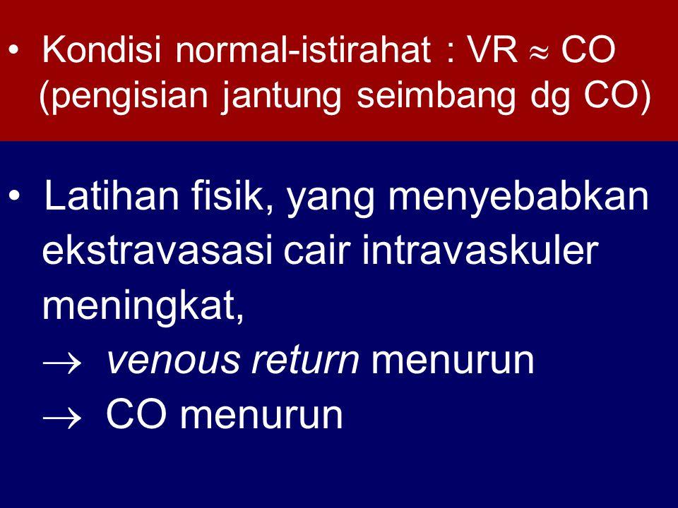 Kondisi normal-istirahat : VR  CO (pengisian jantung seimbang dg CO) Latihan fisik, yang menyebabkan ekstravasasi cair intravaskuler meningkat,  venous return menurun  CO menurun